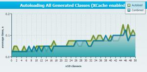 autoloading combined xcache