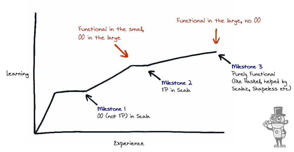functional learning curve